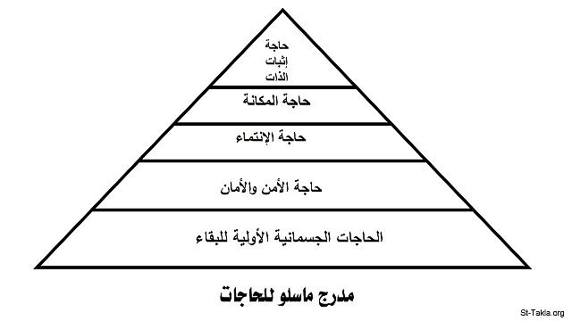 "St-Takla.org Image: Maslow's hierarchy of needs - a graph from ""The Christian Teachings.. and the Principles of Economic Thinking"" book, by Nagy Gayed صورة في موقع الأنبا تكلا: مدرج ماسلو للحاجات - شكل من كتاب ""التعاليم المسيحية.. ومبادئ الفكر الاقتصادي"" - ناجي جيد"