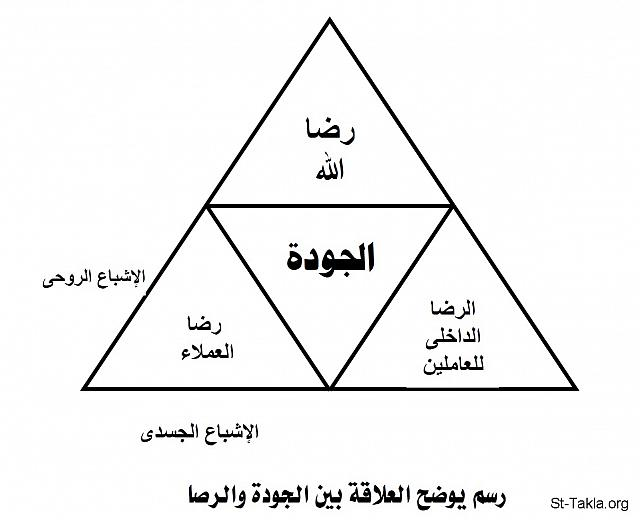 "St-Takla.org Image: A figure showing the relation between quality and satisfaction - a graph from ""The Christian Teachings.. and the Principles of Economic Thinking"" book, by Nagy Gayed صورة في موقع الأنبا تكلا: رسم يوضح العلاقة بين الجودة والرضا - شكل من كتاب ""التعاليم المسيحية.. ومبادئ الفكر الاقتصادي"" - ناجي جيد"